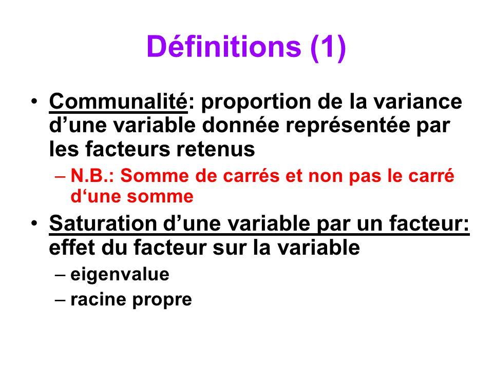 Définitions (2) pourcentage de variance expliquée par un facteur: –dans lespace des données: somme des carrés des pondérations factorielles divisée par le nombre de variables –dans lespace factoriel: somme des carrés des pondérations factorielles dun facteur divisée par la somme des sommes des carrés des pondérations factorielles de tous les facteurs