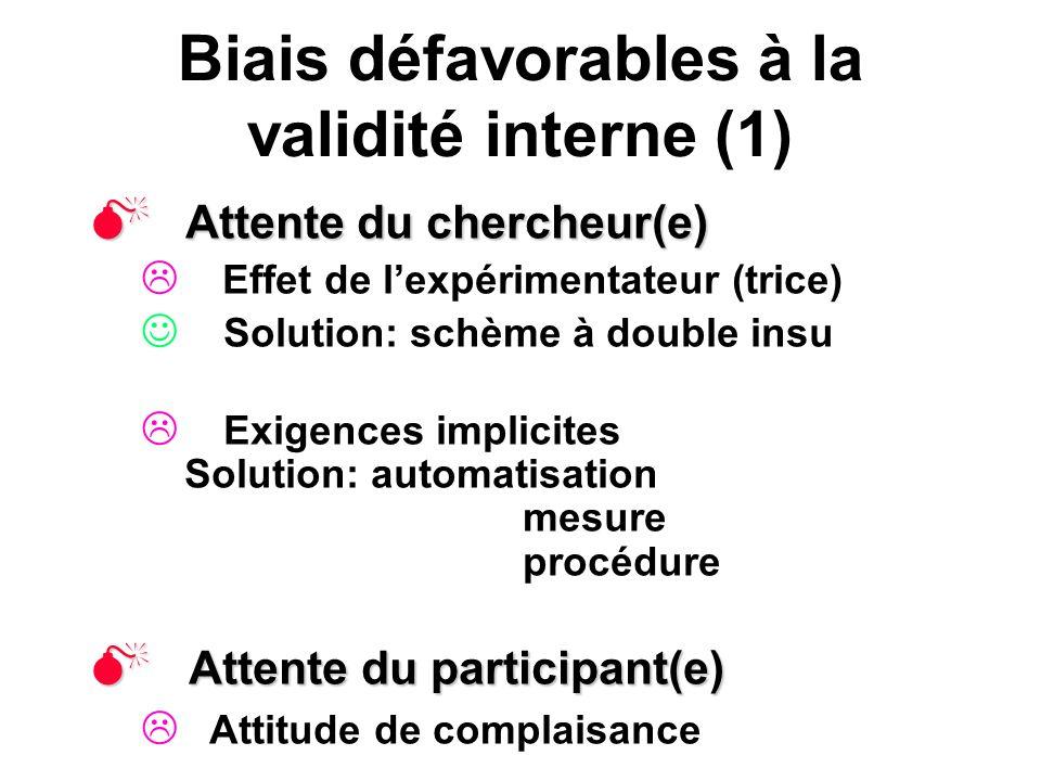 Biais défavorables à la validité interne (1) Attente du chercheur(e) Attente du chercheur(e) Effet de lexpérimentateur (trice) Solution: schème à doub