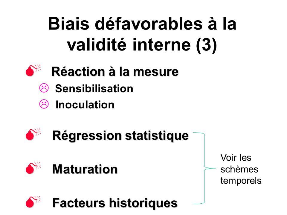 Biais défavorables à la validité interne (3) Réaction à la mesure Réaction à la mesure Sensibilisation Inoculation Régression statistique Régression s