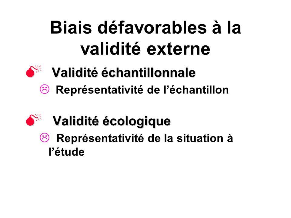 Biais défavorables à la validité externe Validité échantillonnale Validité échantillonnale Représentativité de léchantillon Validité écologique Validi