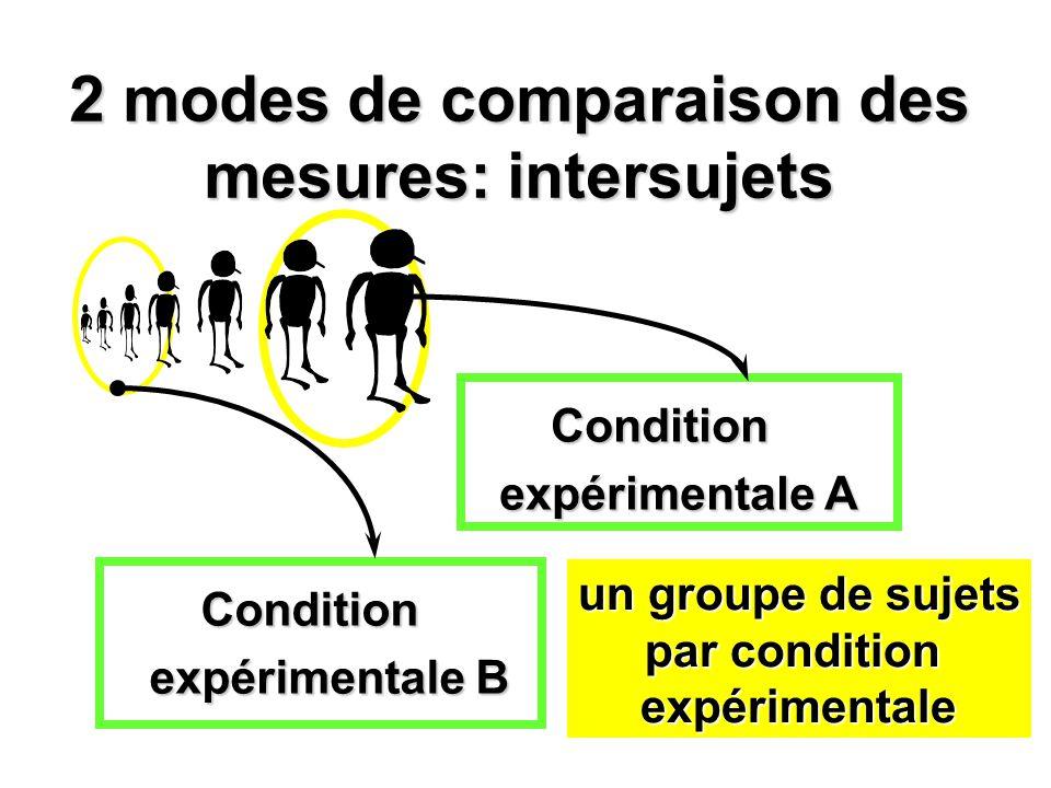 2 modes de comparaison des mesures: intersujets Condition expérimentale A Condition expérimentale B un groupe de sujets par condition expérimentale
