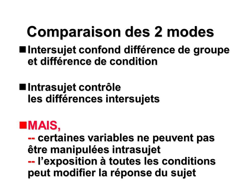 Comparaison des 2 modes nIntersujet confond différence de groupe et différence de condition nIntrasujet contrôle les différences intersujets nMAIS, --
