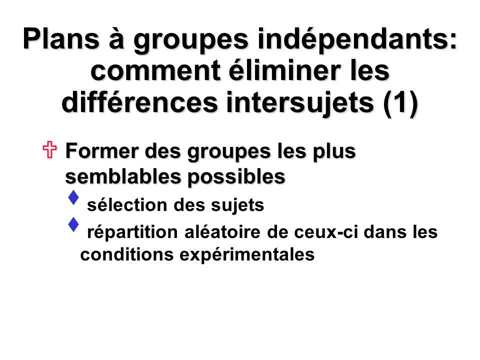 Plans à groupes indépendants: comment éliminer les différences intersujets (1) Former des groupes les plus semblables possibles Former des groupes les