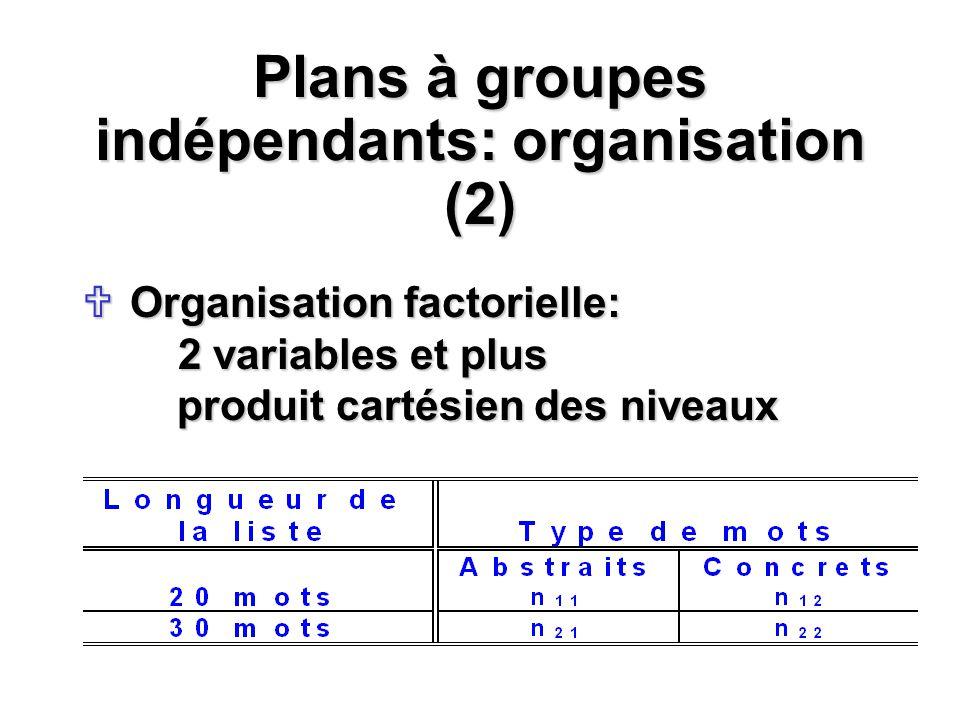 Plans à groupes indépendants: organisation (2) Organisation factorielle: 2 variables et plus produit cartésien des niveaux Organisation factorielle: 2
