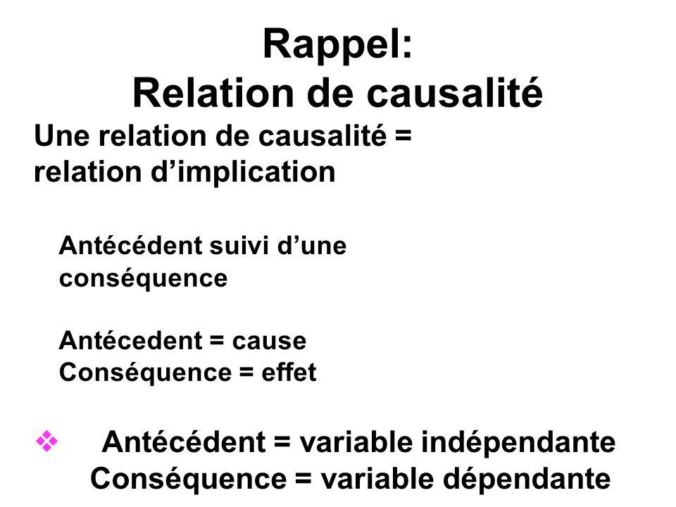 Rappel: Relation de causalité Une relation de causalité = relation dimplication Antécédent suivi dune conséquence Antécedent = cause Conséquence = eff