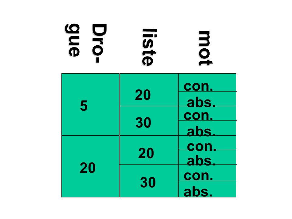 20 5 30 20 30 abs. con. listeDro-guemot