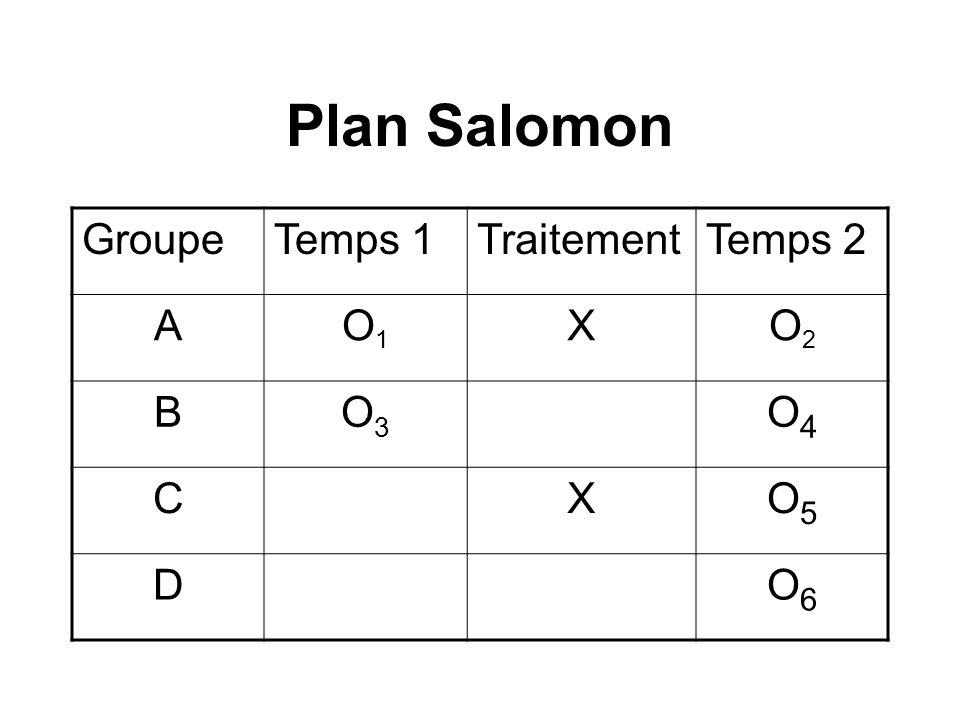 Plan Salomon GroupeTemps 1TraitementTemps 2 AO1O1 XO2O2 BO3O3 O4O4 CXO5O5 DO6O6