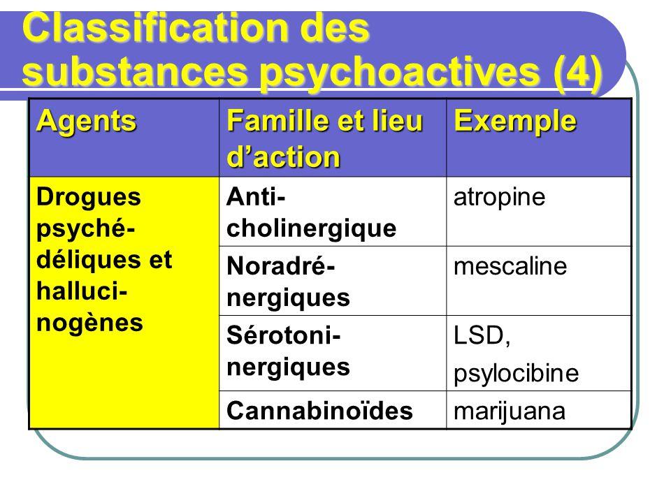 Classification des substances psychoactives (4) Agents Famille et lieu daction Exemple Drogues psyché- déliques et halluci- nogènes Anti- cholinergique atropine Noradré- nergiques mescaline Sérotoni- nergiques LSD, psylocibine Cannabinoïdesmarijuana
