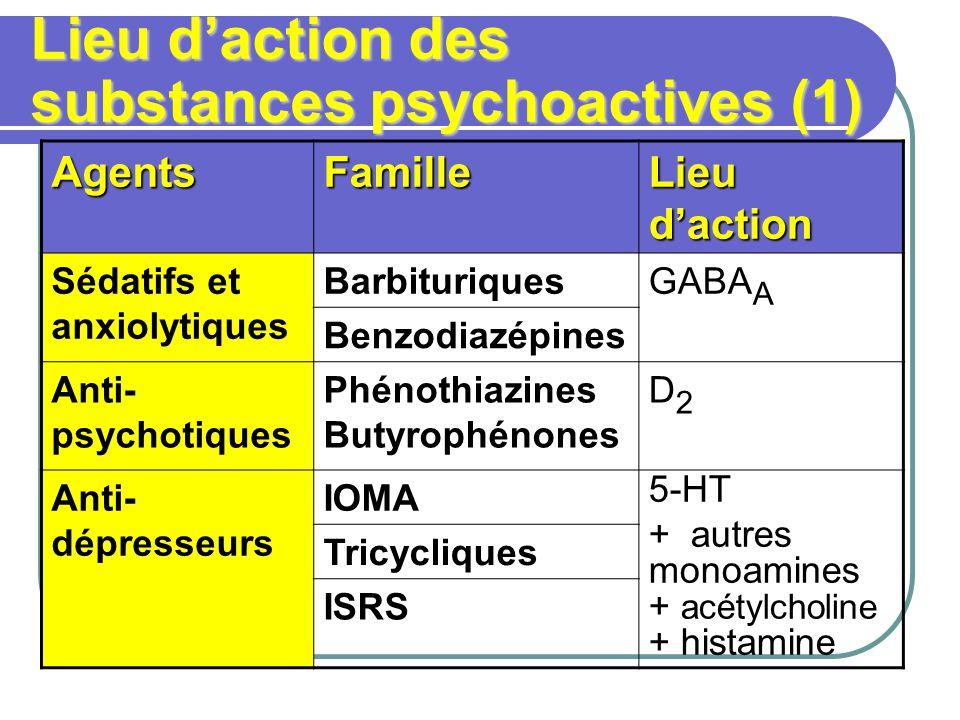 Lieu daction des substances psychoactives (1) AgentsFamille Lieu daction Sédatifs et anxiolytiques BarbituriquesGABA A Benzodiazépines Anti- psychotiques Phénothiazines Butyrophénones D2D2 Anti- dépresseurs IOMA 5-HT + autres monoamines + acétylcholine + histamine Tricycliques ISRS