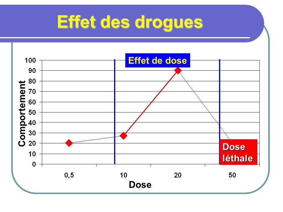 Effet des drogues Dose Comportement Effet de dose Dose léthale