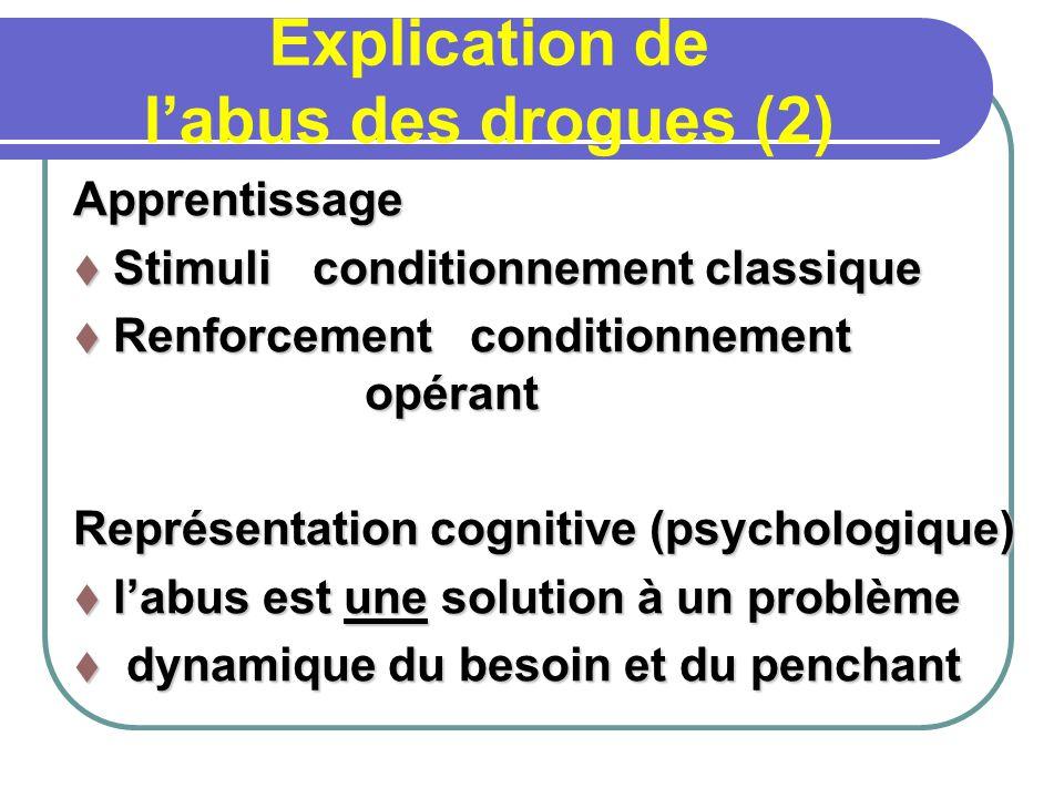 Explication de labus des drogues (2) Apprentissage Stimuli conditionnement classique Stimuli conditionnement classique Renforcement conditionnement op