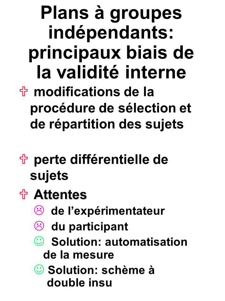 Plans à groupes indépendants: principaux biais de la validité interne modifications de la procédure de sélection et de répartition des sujets modifica