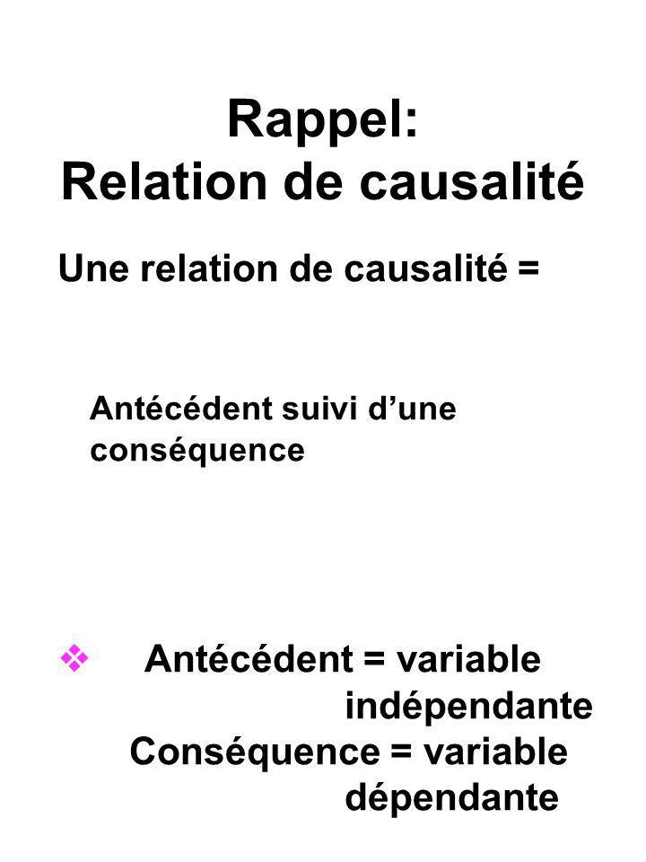 Rappel: Relation de causalité Une relation de causalité = Antécédent suivi dune conséquence Antécédent = variable indépendante Conséquence = variable