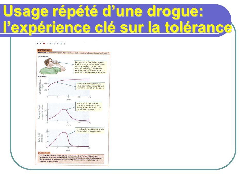 Usage répété dune drogue: lexpérience clé sur la tolérance