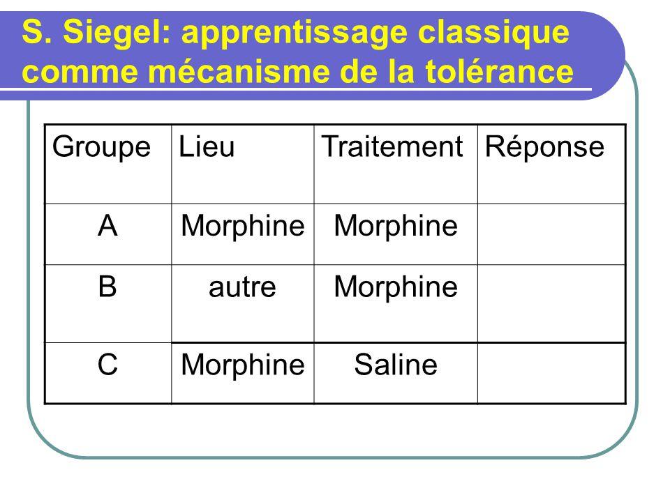S. Siegel: apprentissage classique comme mécanisme de la tolérance GroupeLieuTraitementRéponse AMorphine BautreMorphine C Saline