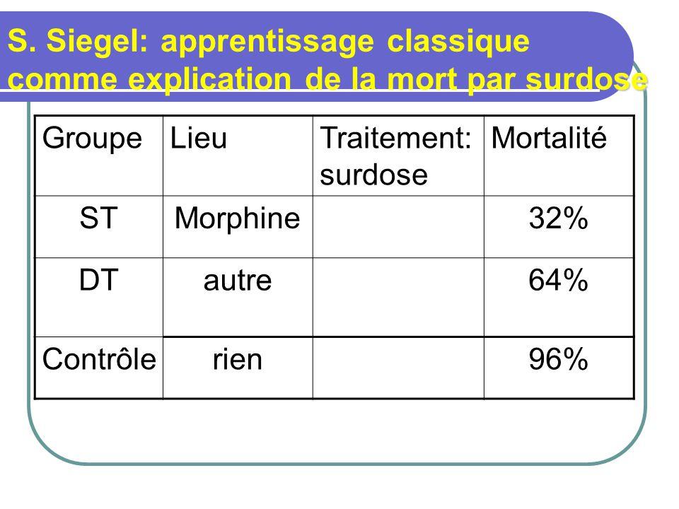se S. Siegel: apprentissage classique comme explication de la mort par surdose GroupeLieuTraitement: surdose Mortalité STMorphine32% DTautre64% Contrô