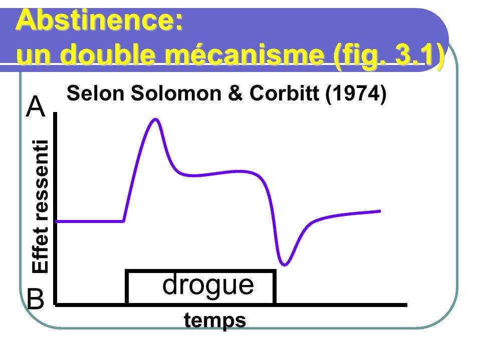 Abstinence: un double mécanisme (fig. 3.1) Selon Solomon & Corbitt (1974) drogue temps Effet ressenti A B
