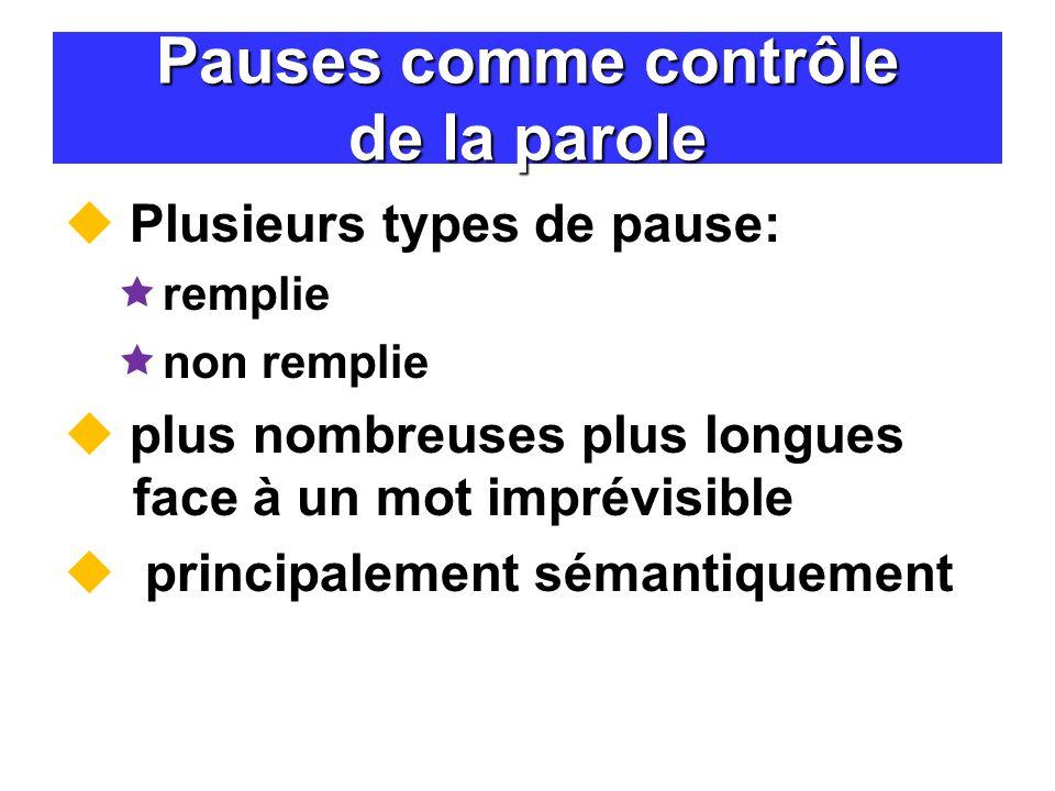 Pauses comme contrôle de la parole Plusieurs types de pause: remplie non remplie plus nombreuses plus longues face à un mot imprévisible principalemen