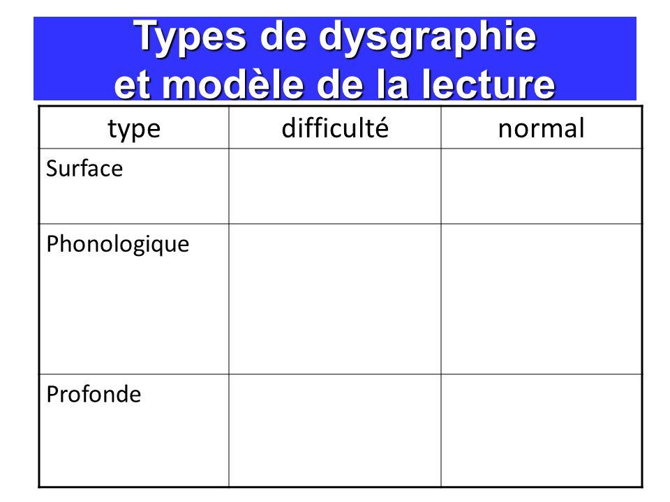 Types de dysgraphie et modèle de la lecture typedifficulténormal Surface Phonologique Profonde