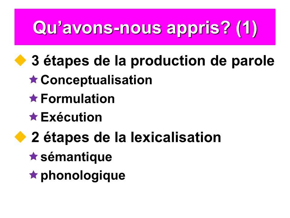 Quavons-nous appris? (1) 3 étapes de la production de parole Conceptualisation Formulation Exécution 2 étapes de la lexicalisation sémantique phonolog