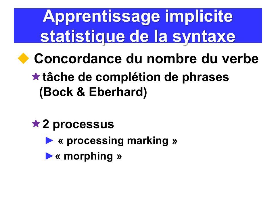 Apprentissage implicite statistique de la syntaxe Concordance du nombre du verbe tâche de complétion de phrases (Bock & Eberhard) 2 processus « proces