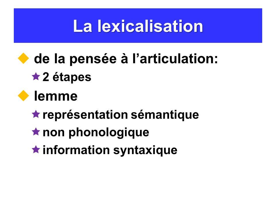 Preuves à lappui des 2 stades de la lexicalisation Erreurs du discours substitution sémantique malaproprisme Neurosciences phénomène du bout de la langue