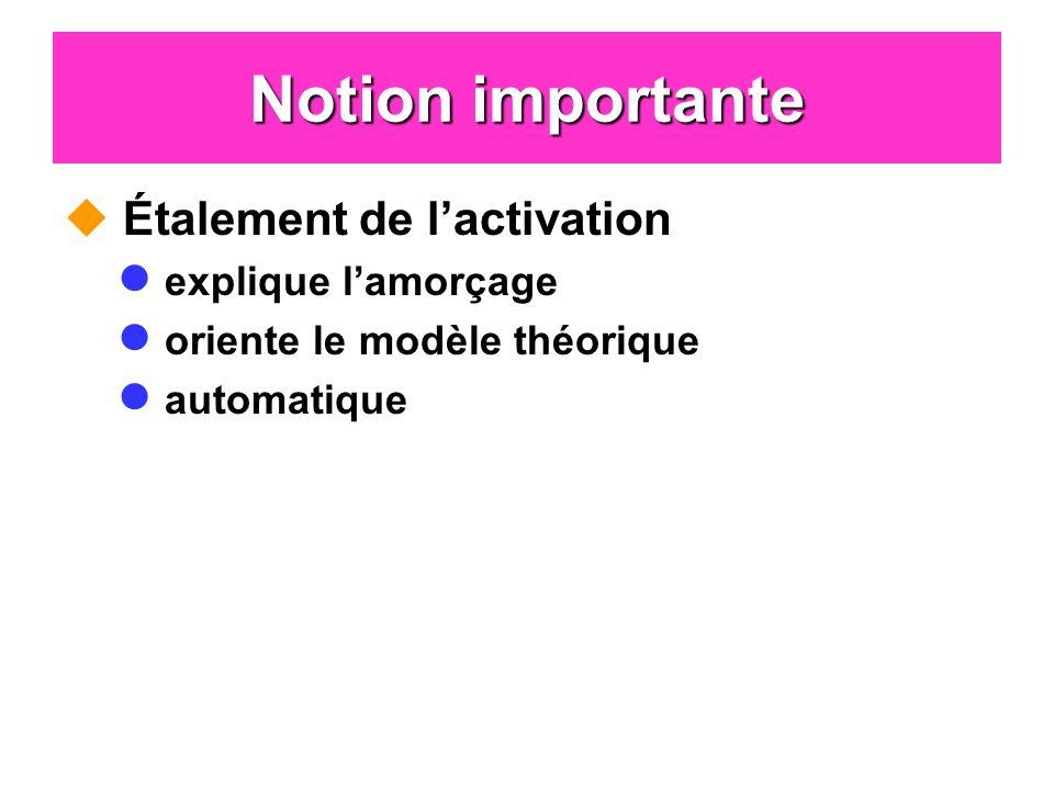 Notion importante Étalement de lactivation explique lamorçage oriente le modèle théorique automatique