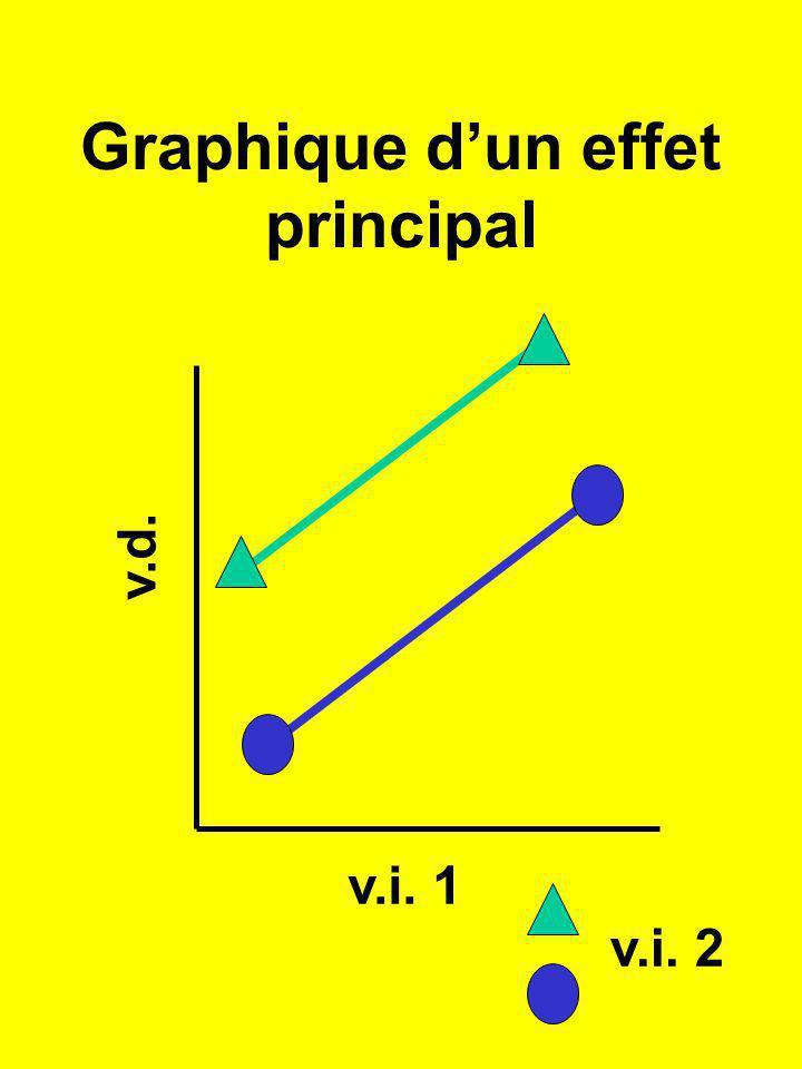 Graphique dun effet principal v.d. v.i. 1 v.i. 2