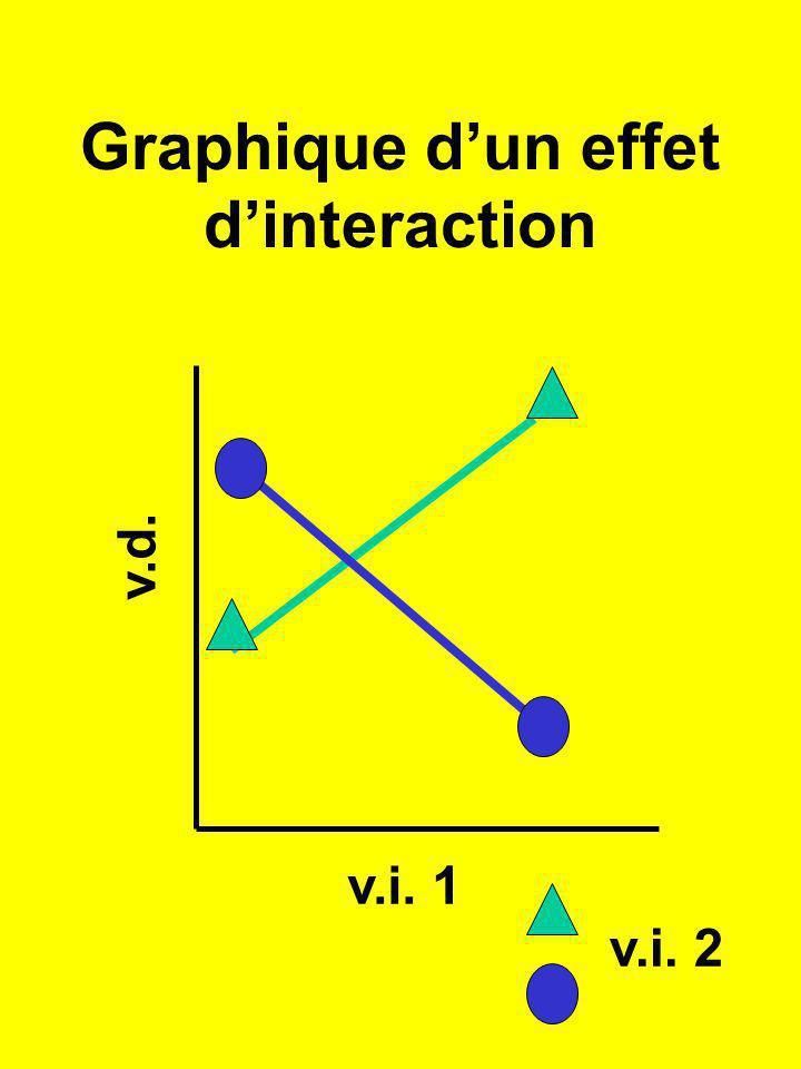 Graphique dun effet dinteraction v.d. v.i. 1 v.i. 2