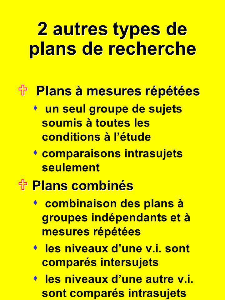 2 autres types de plans de recherche Plans à mesures répétées Plans à mesures répétées s un seul groupe de sujets soumis à toutes les conditions à lét