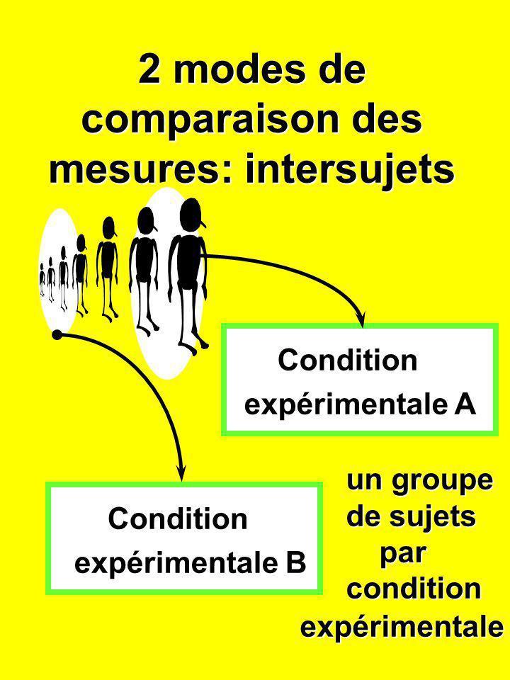 2 modes de comparaison des mesures: intersujets Condition expérimentale A Condition expérimentale B un groupe de sujets par parcondition expérimentale