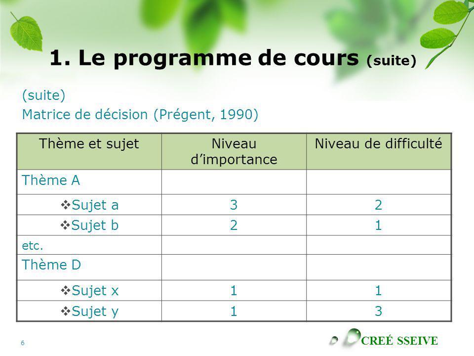CREÉ SSEIVE 6 1. Le programme de cours (suite) (suite) Matrice de décision (Prégent, 1990) Thème et sujetNiveau dimportance Niveau de difficulté Thème