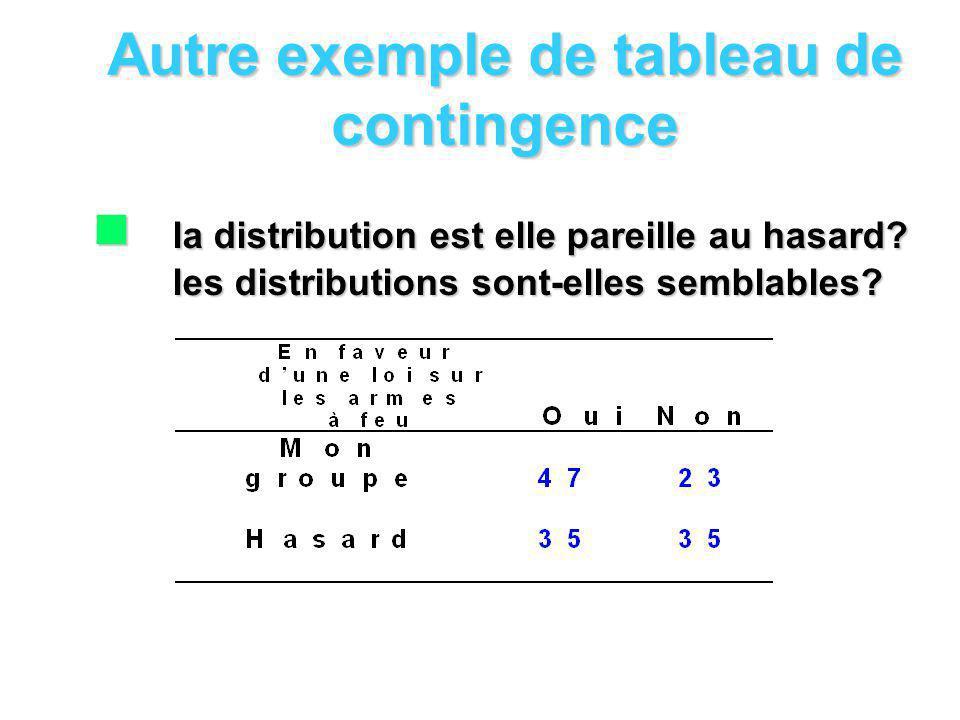 Autre exemple de tableau de contingence n la distribution est elle pareille au hasard.