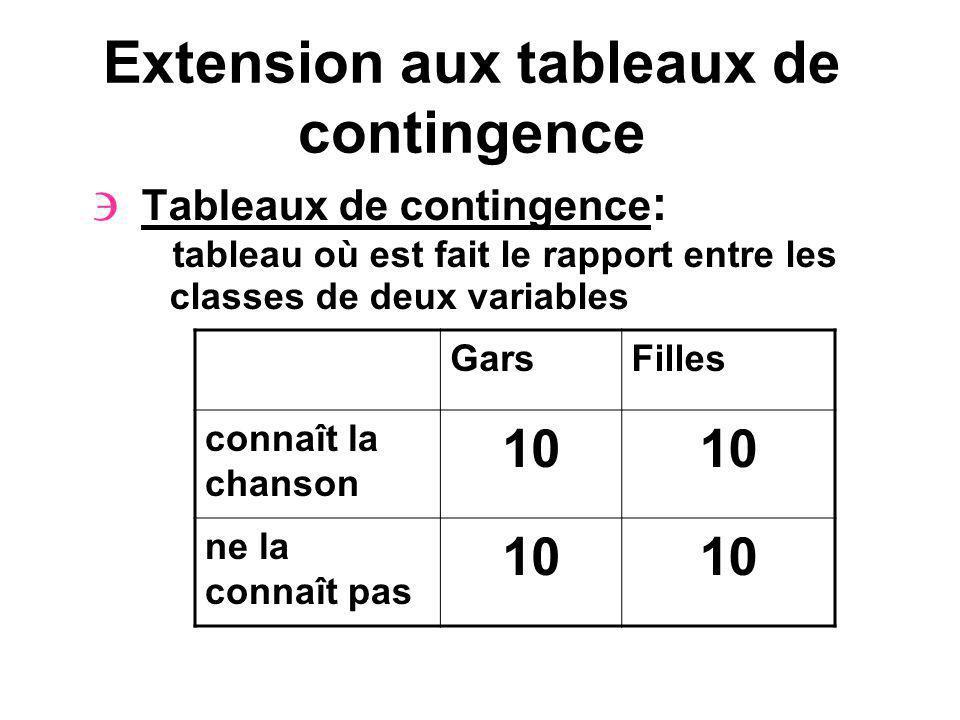Extension aux tableaux de contingence Tableaux de contingence : tableau où est fait le rapport entre les classes de deux variables GarsFilles connaît la chanson 10 ne la connaît pas 10