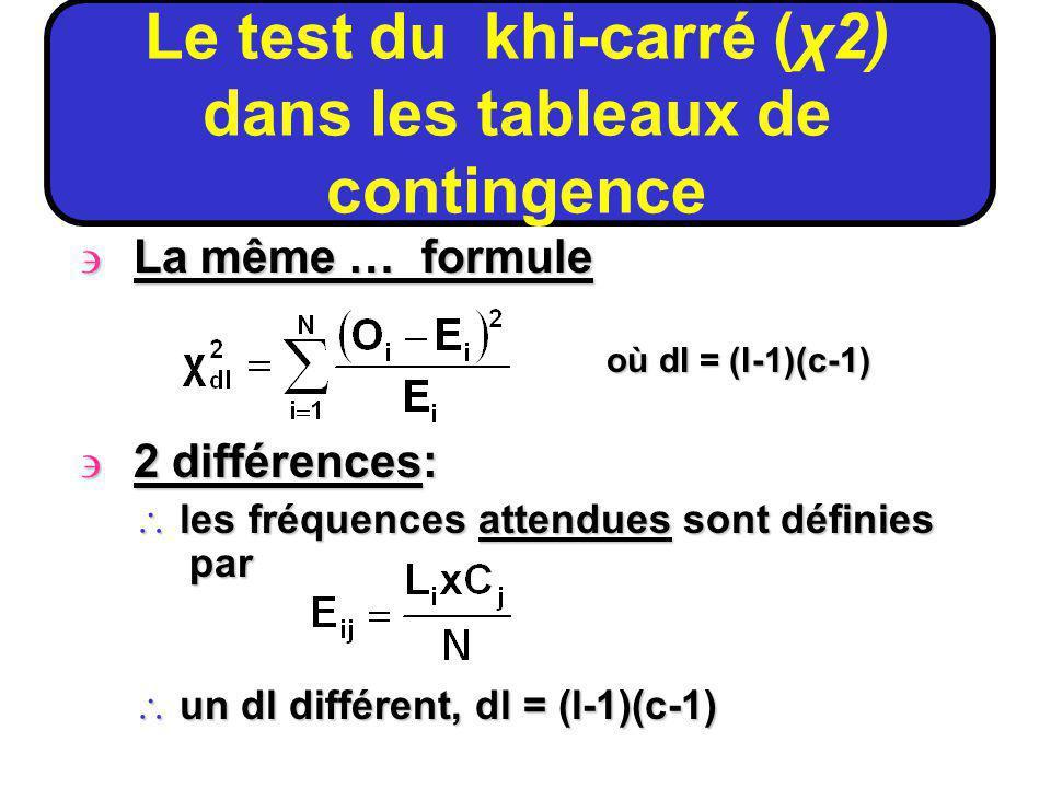 La même … formule où dl = (l-1)(c-1) 2 différences: \ les fréquences attendues sont définies par \ un dl différent, dl = (l-1)(c-1) Le test du khi-carré (χ2) dans les tableaux de contingence