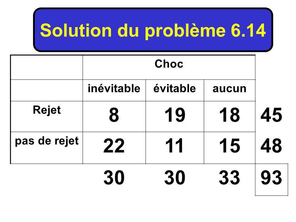 Choc inévitableévitableaucun Rejet 8191845 pas de rejet 22111548 30 3393 Solution du problème 6.14