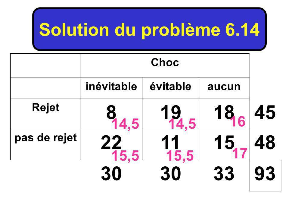Choc inévitableévitableaucun Rejet 8191845 pas de rejet 22111548 30 3393 Solution du problème 6.14 14,5 15,5 16 15,5 17
