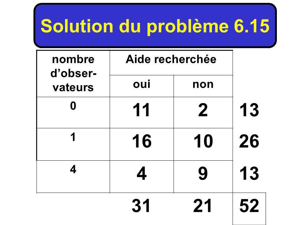 nombre dobser- vateurs Aide recherchée ouinon 0 11213 1 161026 4 4913 312152 Solution du problème 6.15