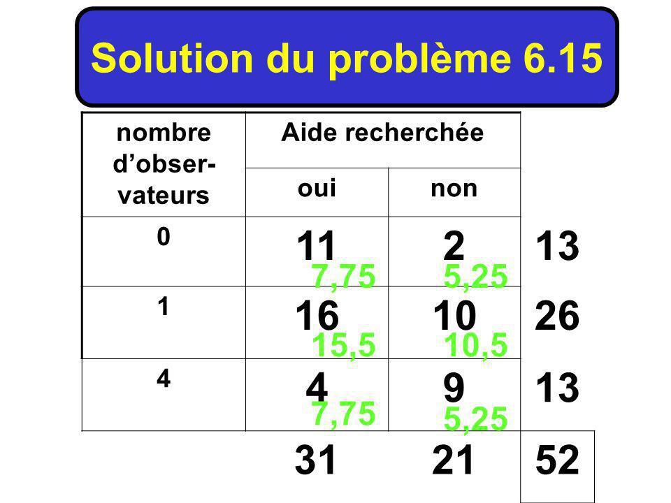 nombre dobser- vateurs Aide recherchée ouinon 0 11213 1 161026 4 4913 312152 Solution du problème 6.15 7,75 15,510,5 5,25