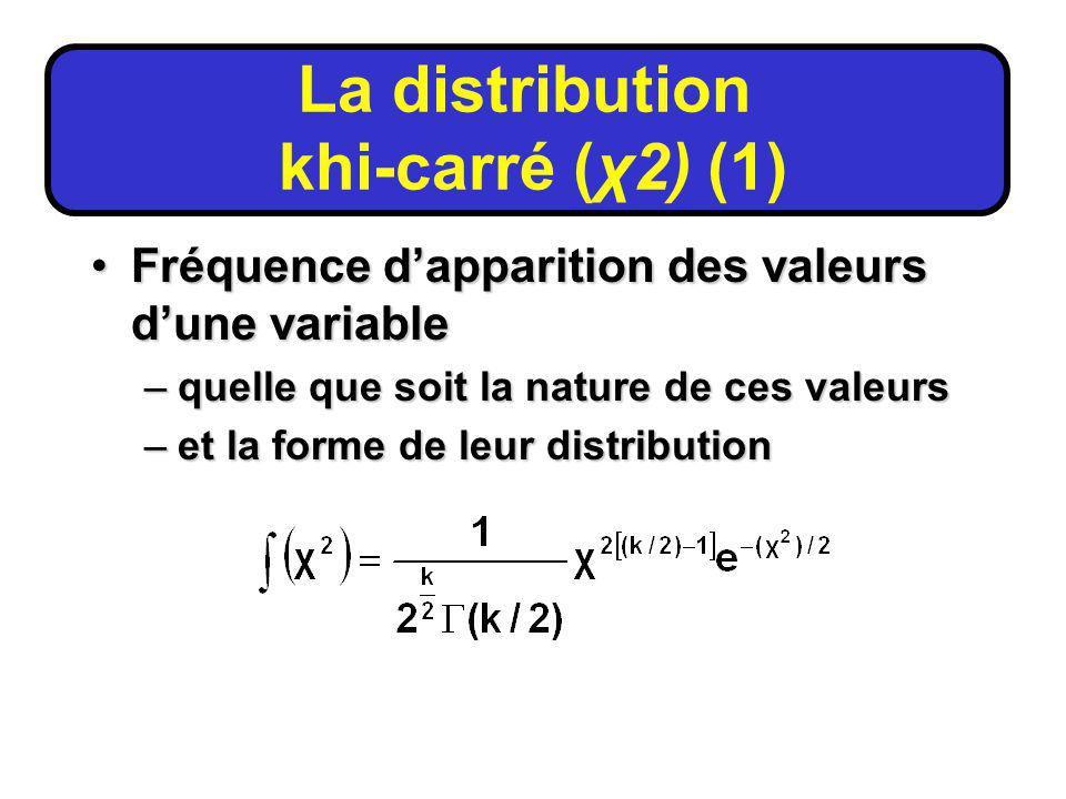 Fréquence dapparition des valeurs dune variableFréquence dapparition des valeurs dune variable –quelle que soit la nature de ces valeurs –et la forme de leur distribution La distribution khi-carré (χ2) (1)