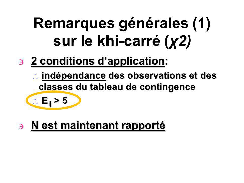 Remarques générales (1) sur le khi-carré (χ2) ' 2 conditions dapplication: \ indépendance des observations et des classes du tableau de contingence \