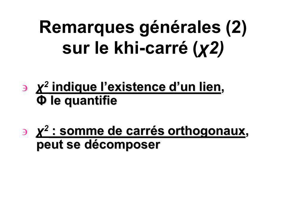 Remarques générales (2) sur le khi-carré (χ2) indique lexistence dun lien, Φ le quantifie χ 2 indique lexistence dun lien, Φ le quantifie : somme de carrés orthogonaux, peut se décomposer χ 2 : somme de carrés orthogonaux, peut se décomposer