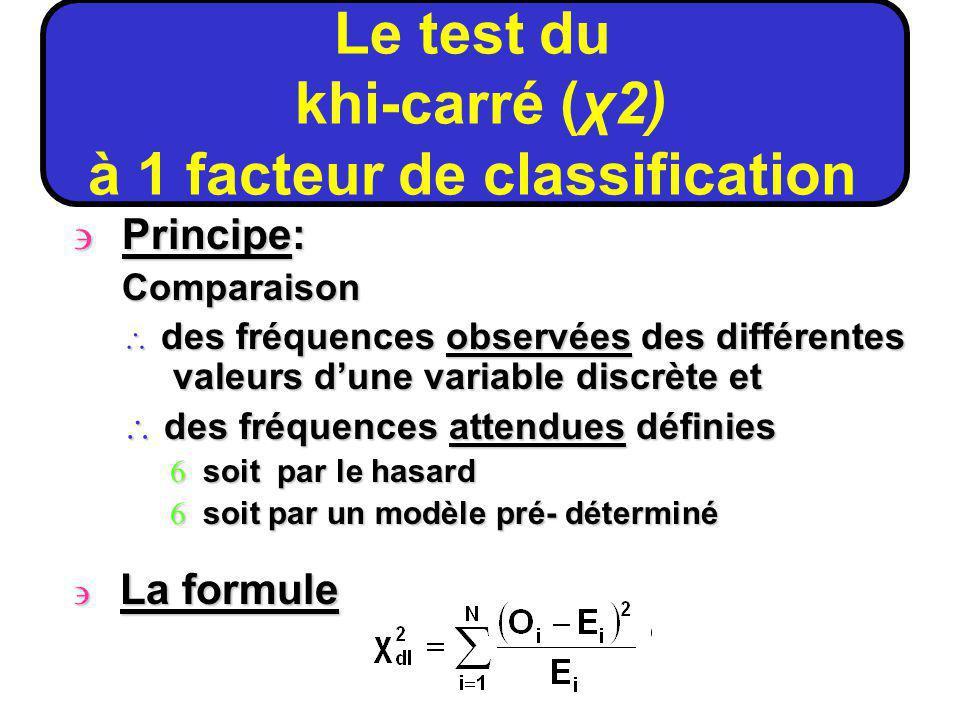 Principe: Comparaison \ des fréquences observées des différentes valeurs dune variable discrète et \ des fréquences attendues définies 6 soit par le hasard 6 soit par un modèle pré- déterminé La formule où dl = k-1 Le test du khi-carré (χ2) à 1 facteur de classification