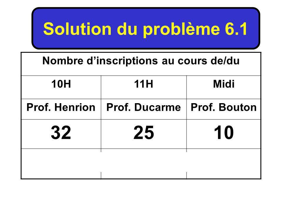 Nombre dinscriptions au cours de/du 10H11HMidi Prof.