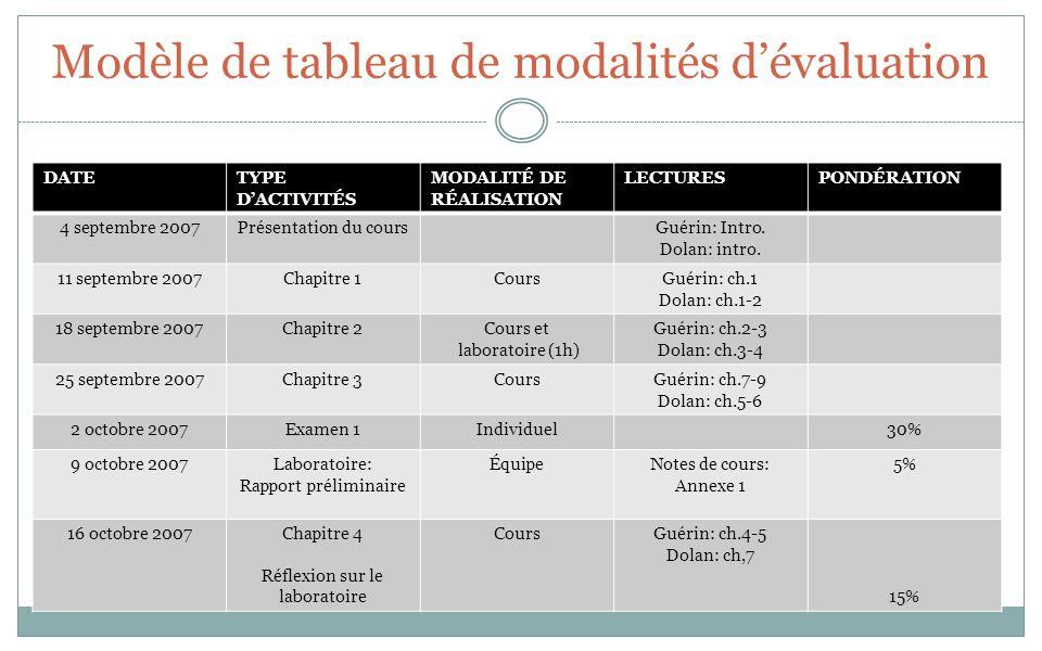 Modèle de tableau de modalités dévaluation DATETYPE DACTIVITÉS MODALITÉ DE RÉALISATION LECTURESPONDÉRATION 4 septembre 2007Présentation du coursGuérin: Intro.