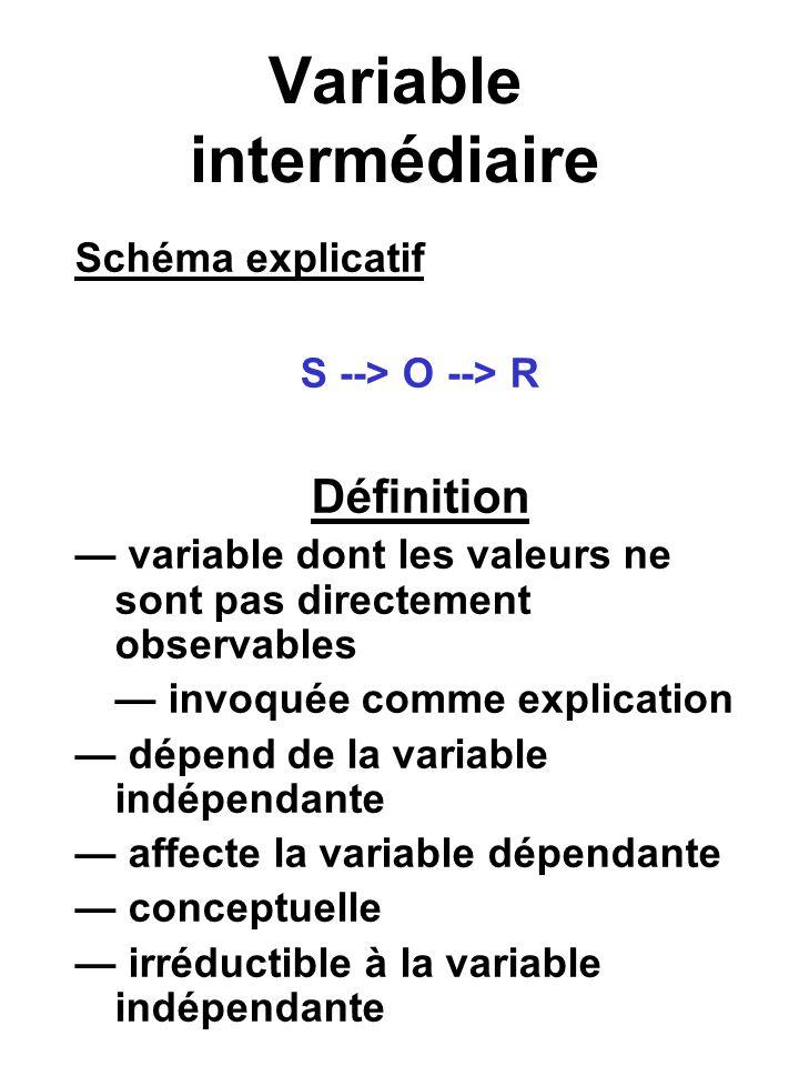 Variable intermédiaire Schéma explicatif S --> O --> R Définition variable dont les valeurs ne sont pas directement observables invoquée comme explication dépend de la variable indépendante affecte la variable dépendante conceptuelle irréductible à la variable indépendante