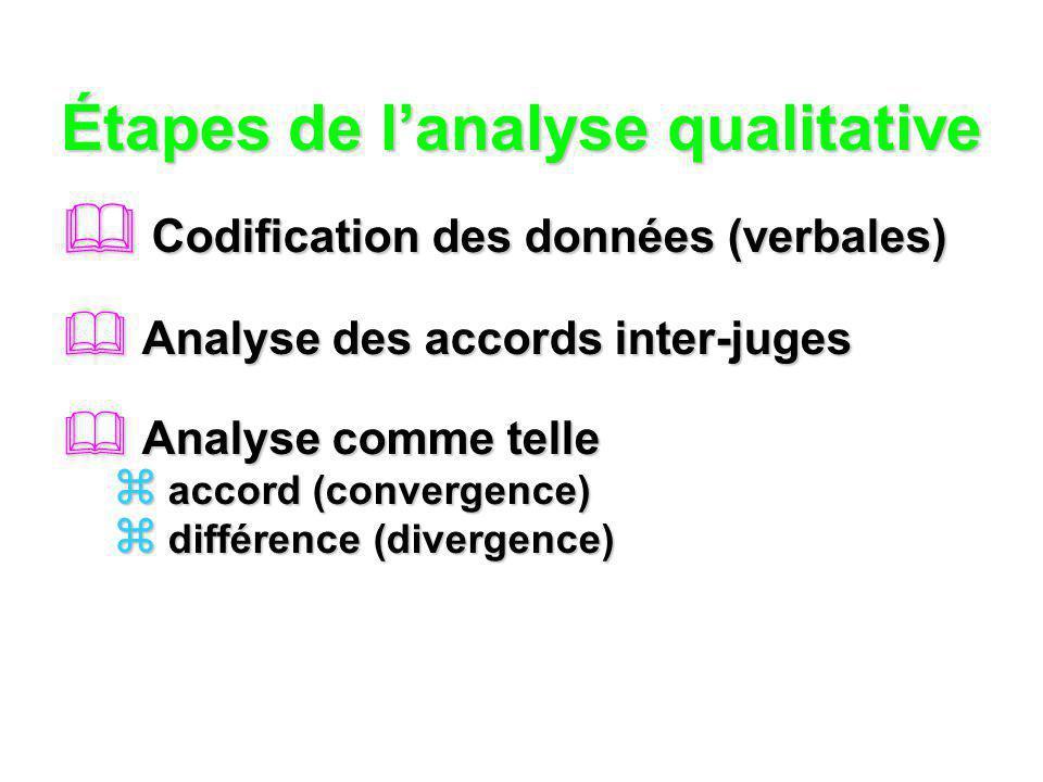 Étapes de lanalyse qualitative Codification des données (verbales) Codification des données (verbales) Analyse des accords inter-juges Analyse des acc