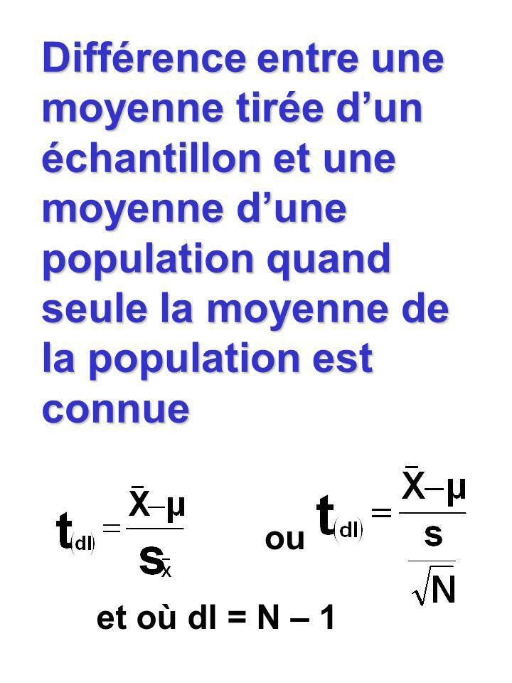 Différence entre une moyenne tirée dun échantillon et une moyenne dune population quand seule la moyenne de la population est connue ou et où dl = N –