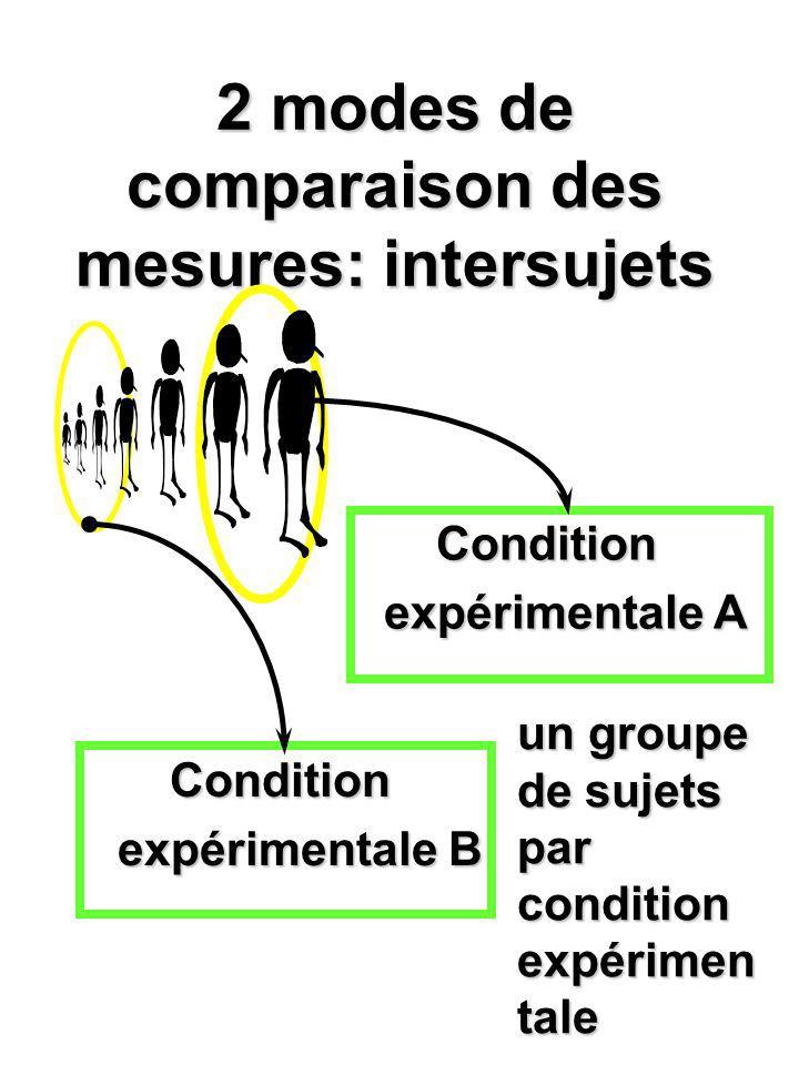 2 modes de comparaison des mesures: intersujets Condition expérimentale A Condition expérimentale B un groupe de sujets par condition expérimen tale