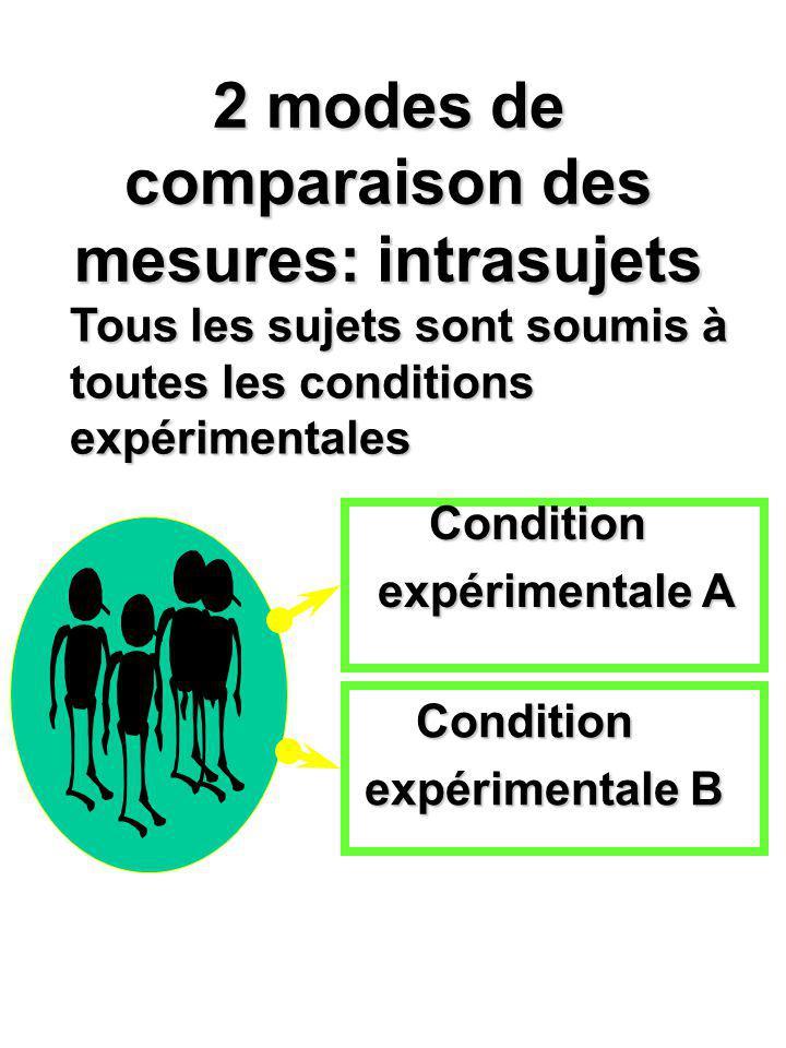 2 modes de comparaison des mesures: intrasujets Condition expérimentale A Condition expérimentale B Tous les sujets sont soumis à toutes les condition